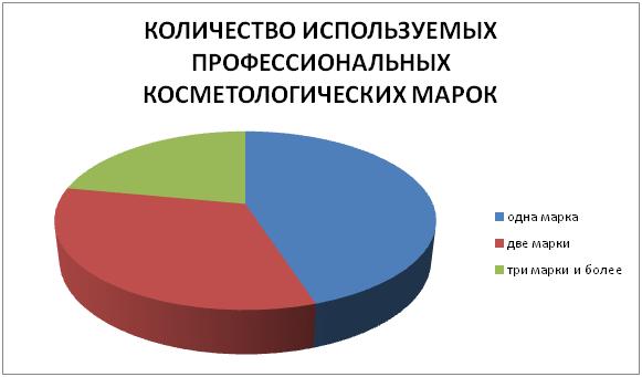 семинары для руководителей салонов красоты москва