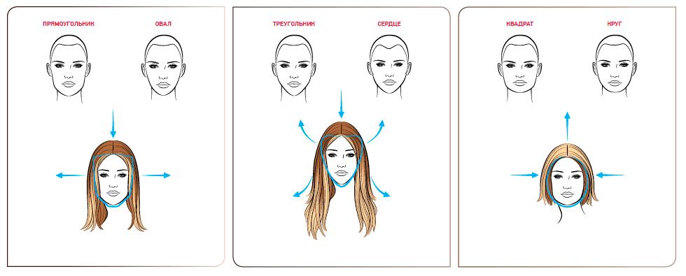 Рисунок 3. Расстановка цветовых акцентов в технике контуринга в зависимости от формы лица